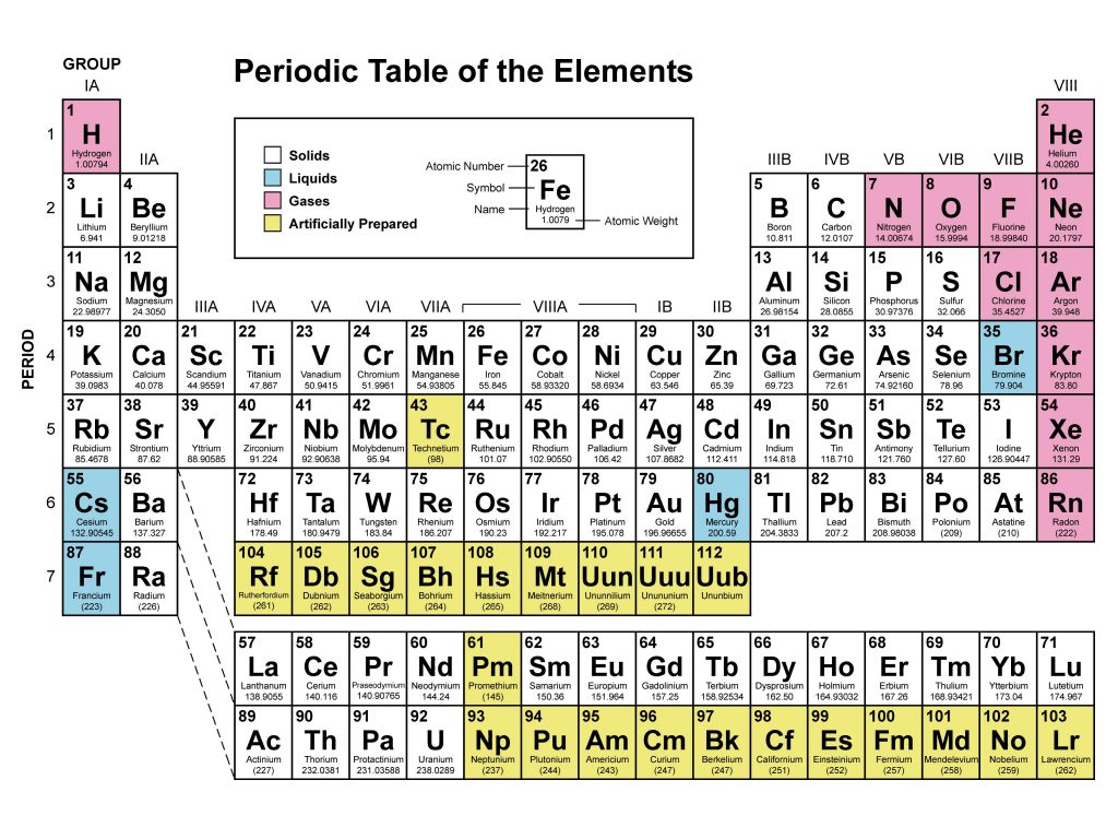 M thodologie chimie tableau p riodique des l ments for Tableau elements